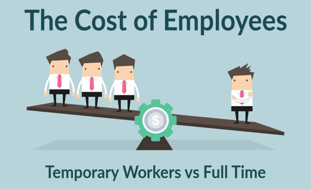 Cost of Temporary Workers versus Full Time Employees